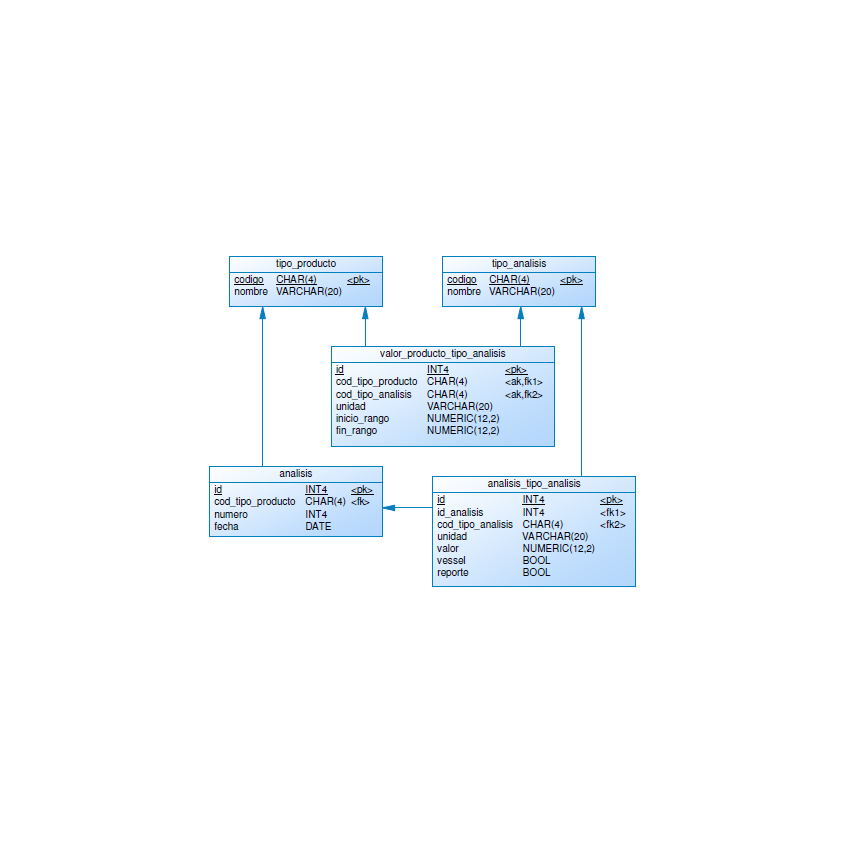 CMCTMP Persistence Model Diagram: Types and Analysis