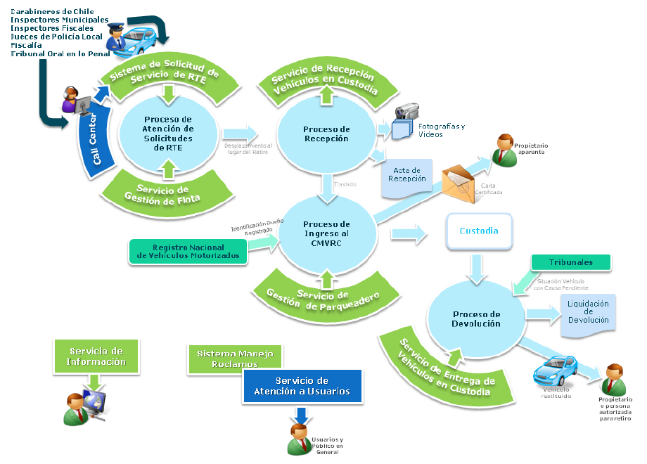 CMVRC: Diagram of use of the software outlining the business process