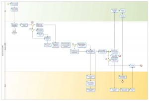 CMVRC: Business process of vehicle reception