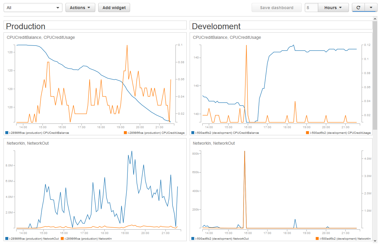Founderlist: Production and Development servers statistics on launch day