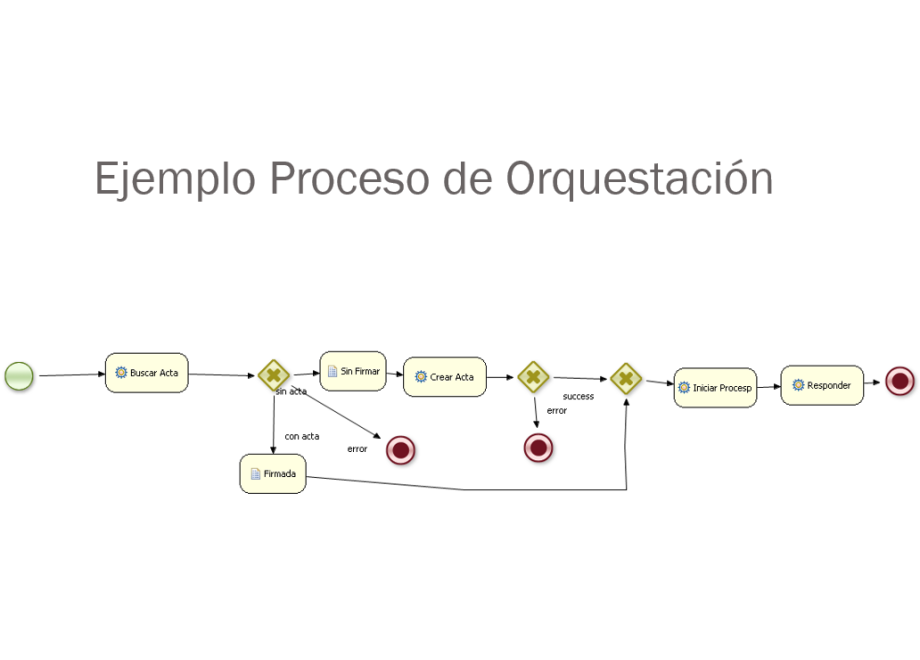 CMVRC: Example of an OrCMVRC: Example of an Orchestration Process. Taken from the documentationchestration Process. Taken from the CMVRC documentation