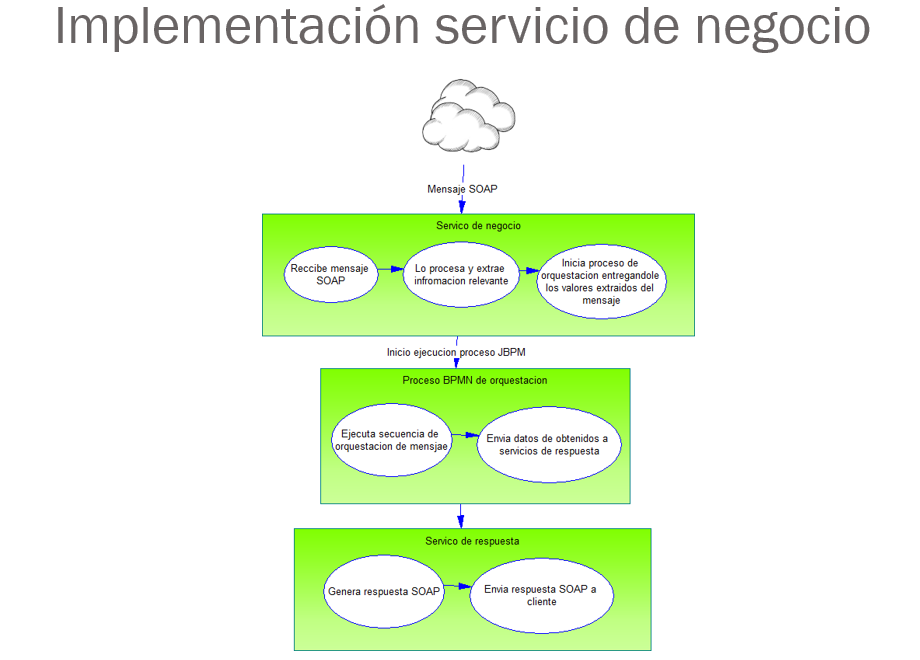 CMVRC: Diagram of the Layers of the implementation for a Business Service
