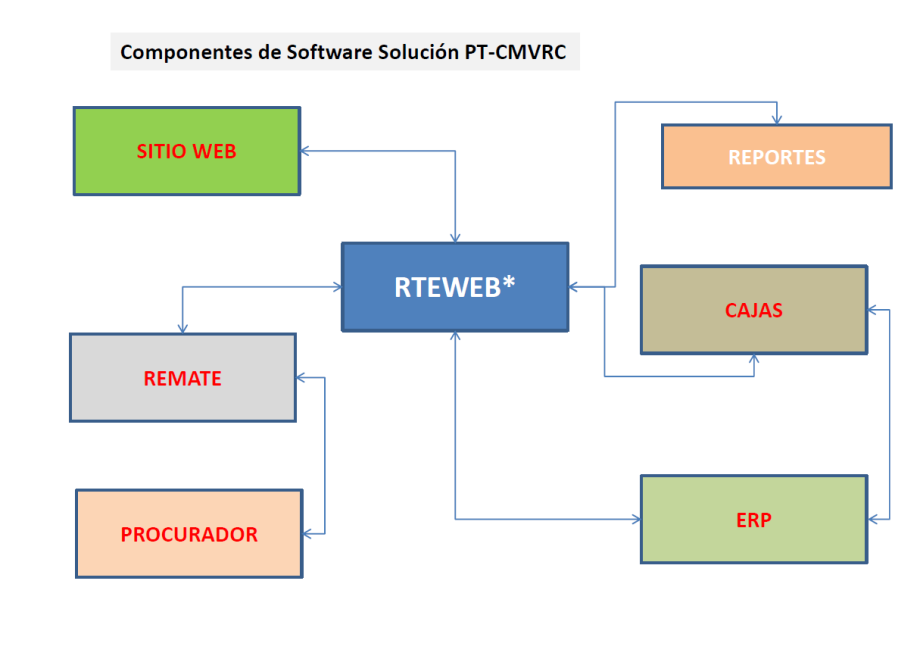 Software Components for CMVRC
