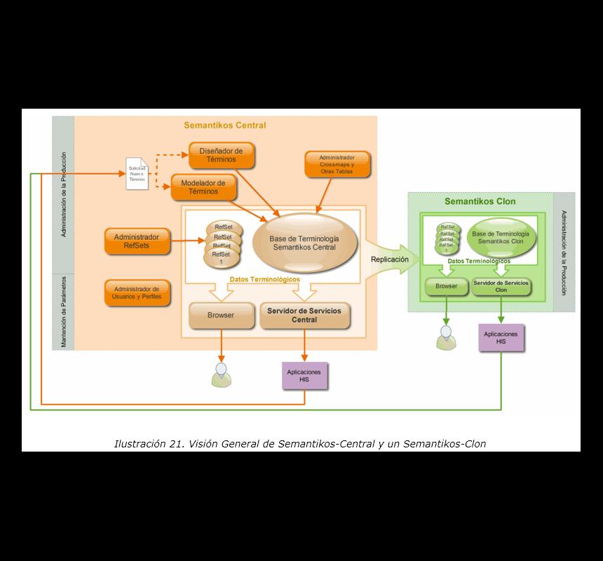 Semantikos: Replication methods between main datacenter and clones