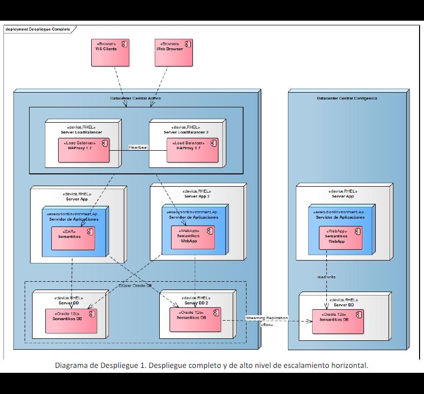 Semantikos: Deployment diagram for Semantikos components