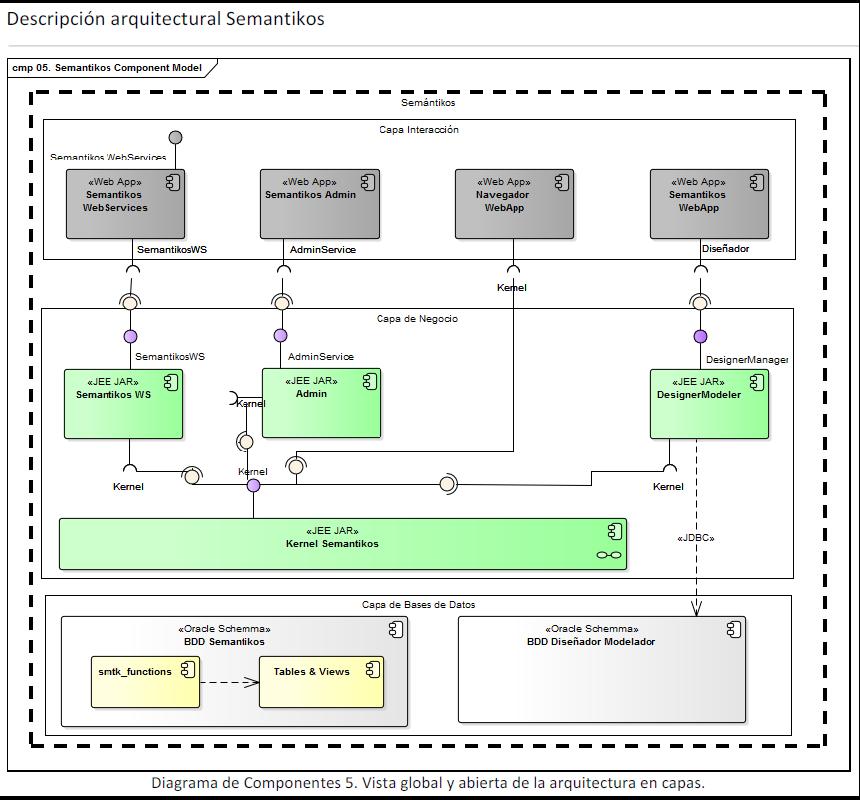 Semantikos: Component diagram for Semantikos architecture