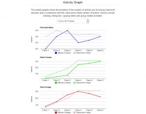 Sketchpad Analytics: Activity Graph