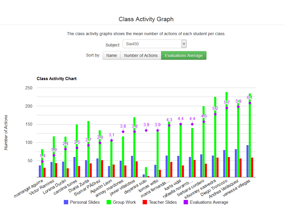 Sketchpad Analytics: Class Activity Graph