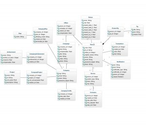 eGreen: Backend data model UML Diagram
