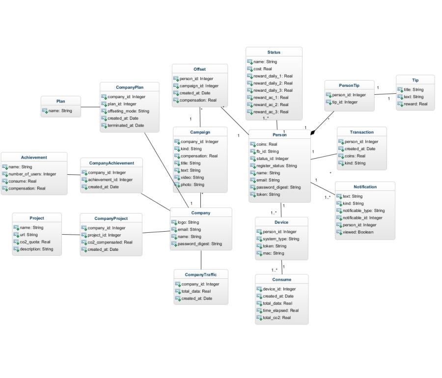 eGreen: Backend data model UML Diagram