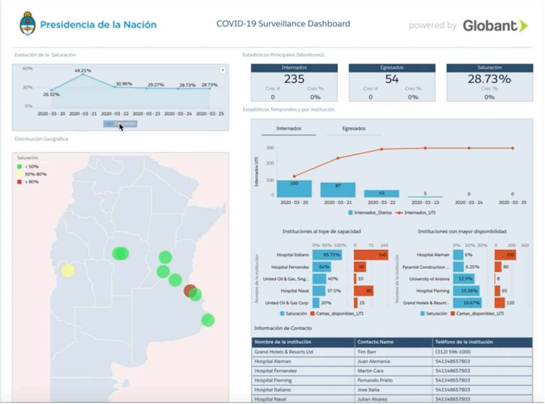 COVID-19 Dashboard example