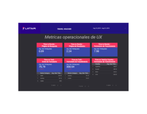 Travel Voucher Google Data Studio Dashboard